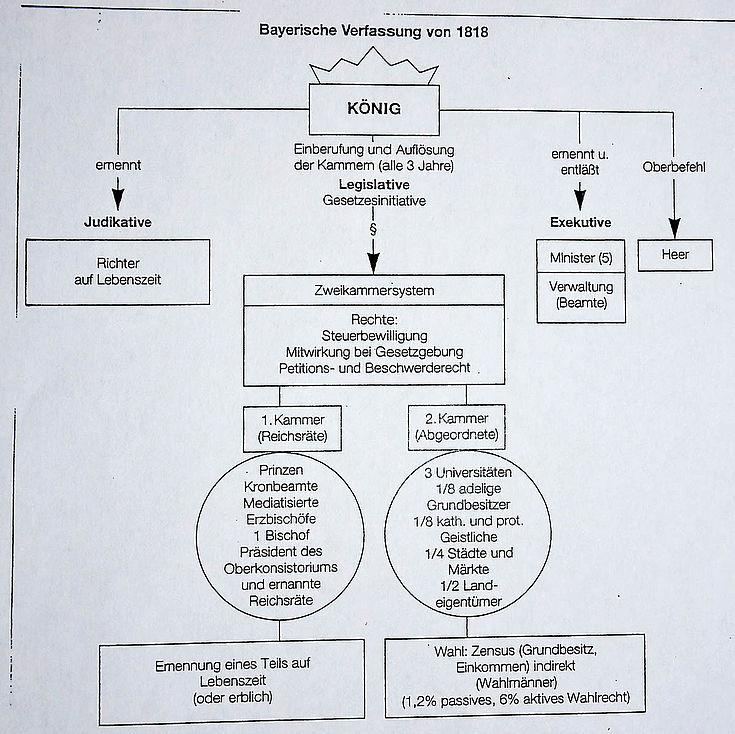 Diagramm der bayerischen Verfassung. König an der Spitze, ernennt Richter und die Minister der Exekutive. Außerdem hat er den Oberbefehl über das Heer und das Initiativrecht für Gesetze, die in dem Zwei-Kammer-System gebilligt wurden.
