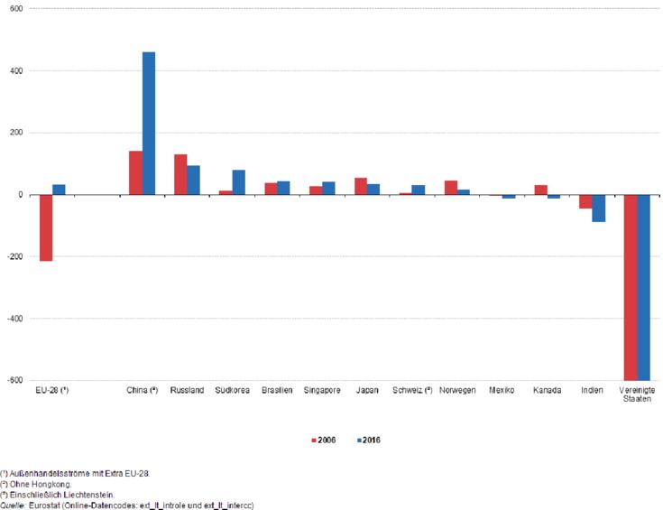 Balkendiagramme der Handelsbilanzen. Amerika sticht durch seine 600 Milliarden Defizit klar hervor.