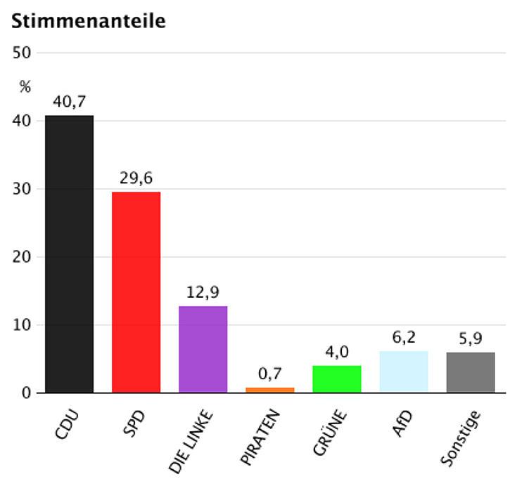 Keine Mehrheit für links. Keine Experimente. Die große Koalition wird fortgesetzt.