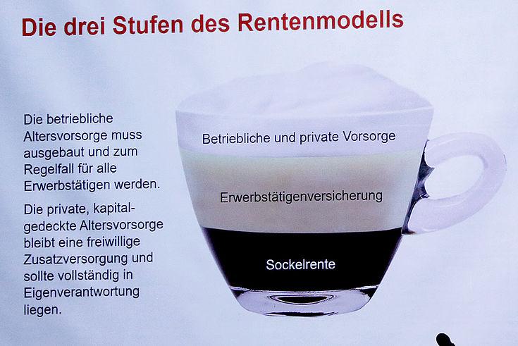 Eine Powerpoint-Präsentation mit dem Bild einer Cappuccino-Tasse