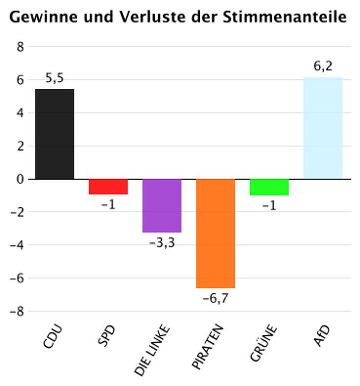AFD wildert bei allen Parteien außer der CDU.